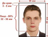 Какие нужны фотографии на паспорт РФ