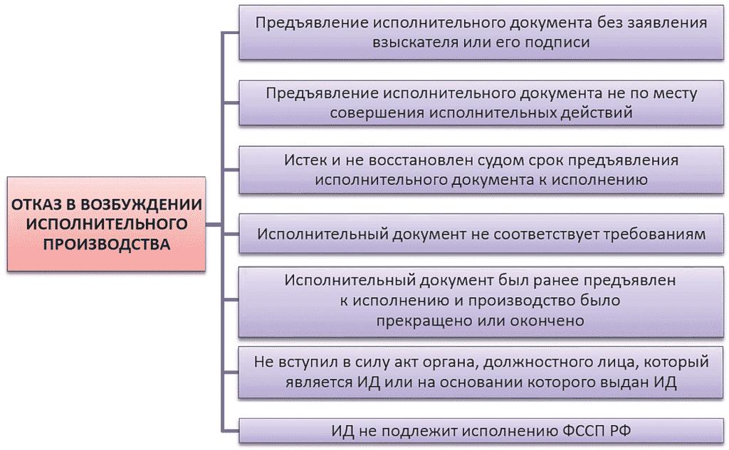 порядок исполнительного производства